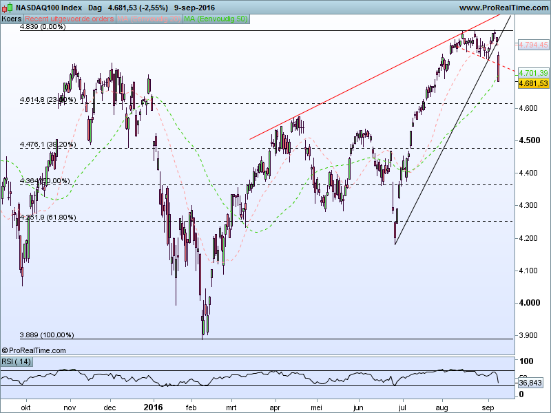 nasdaq100-index
