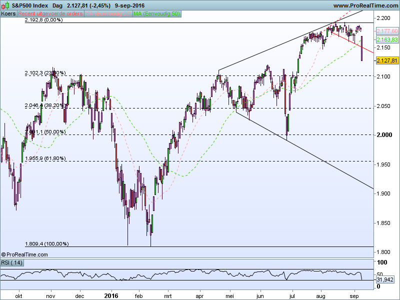 sp500-index