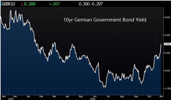 10-year rente Duitsland