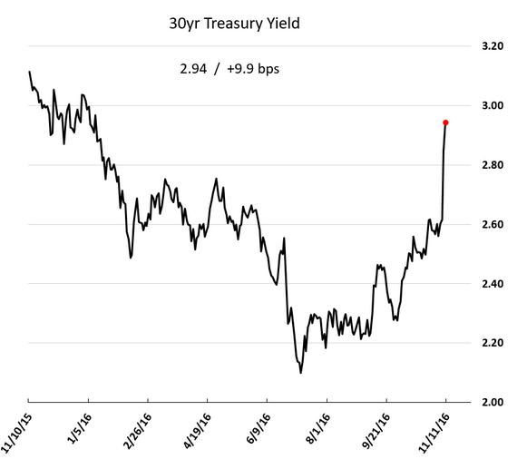 30yr Treasury Yield